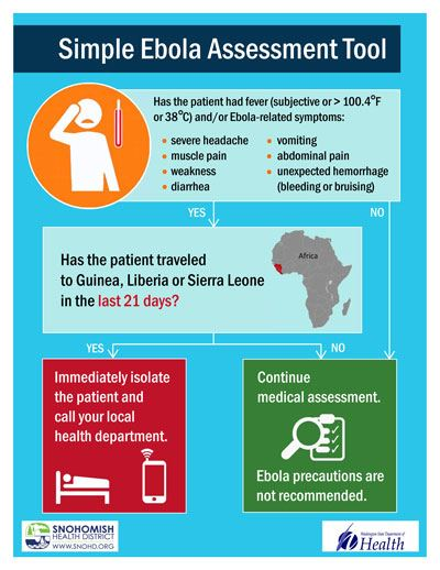 Ebola Assessment Tool Infographic